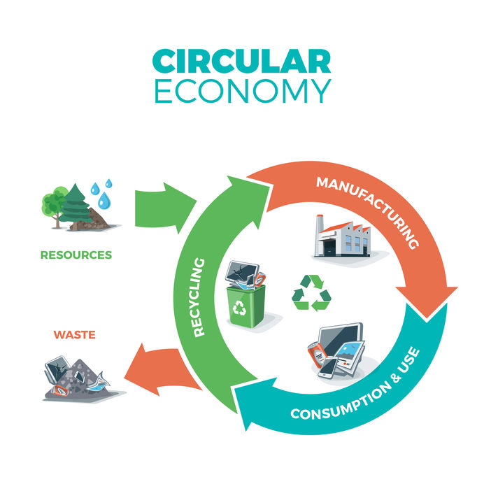 Waste recycling management concept.